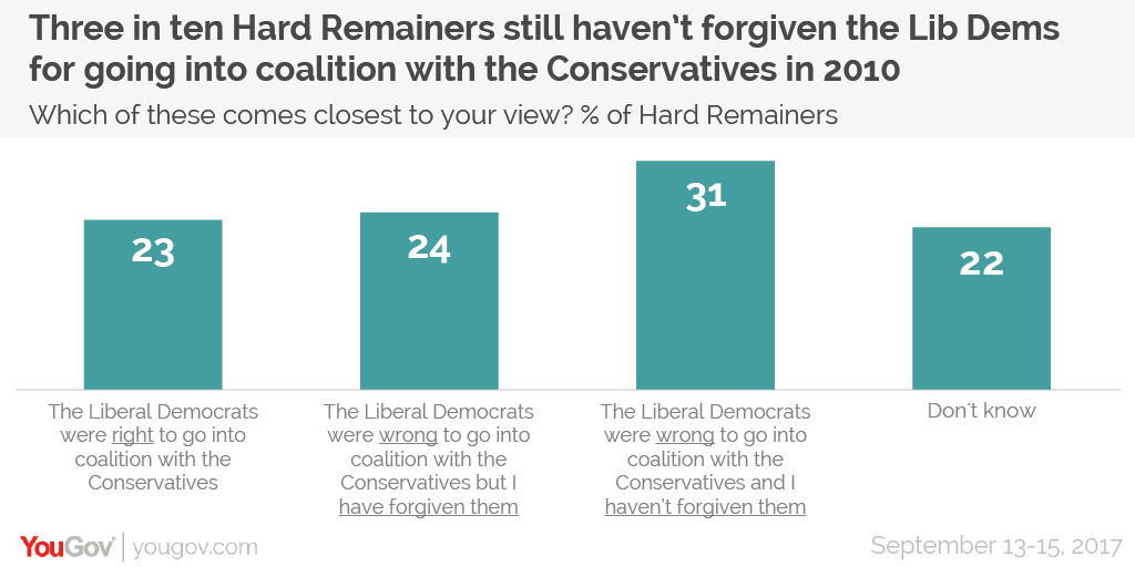 Why Voters Are Angry Part I >> YouGov | Why the Lib Dems couldn't capitalise on Brexit at the election (and where they go from ...