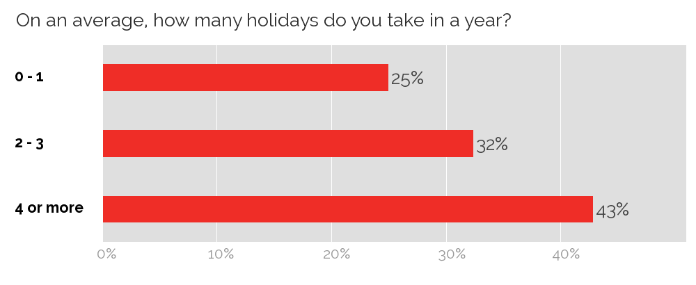 Number of annual holidays