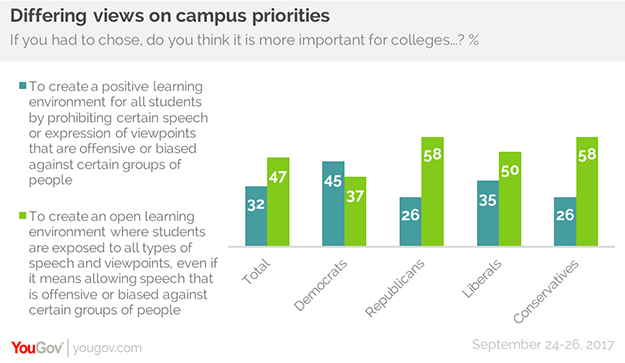 free speech on college campuses statistics