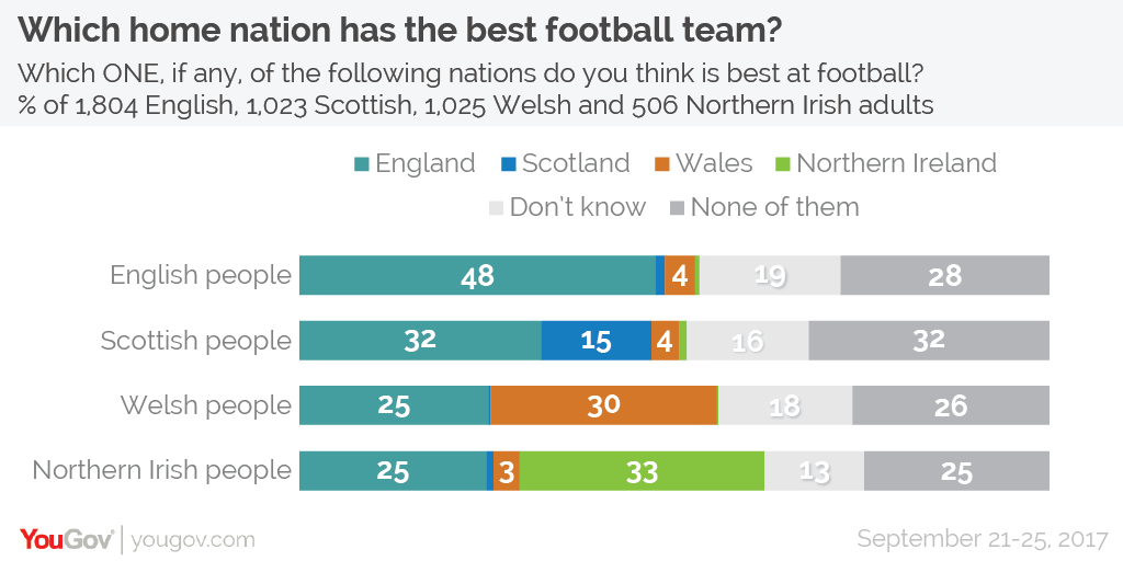 Which home nation has the best football and rugby teams