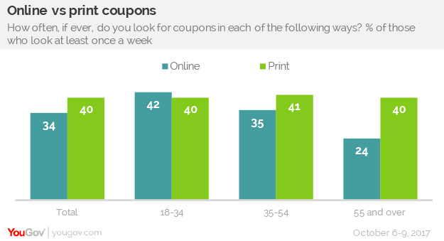 printed coupons, coupon booklet printing, do printed coupons still work, coupon pad printing