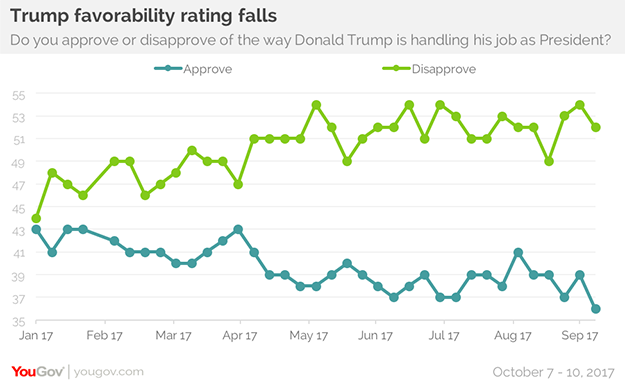 Trump S Approval Ratings Drop But Some Of His Advisors Are Doing