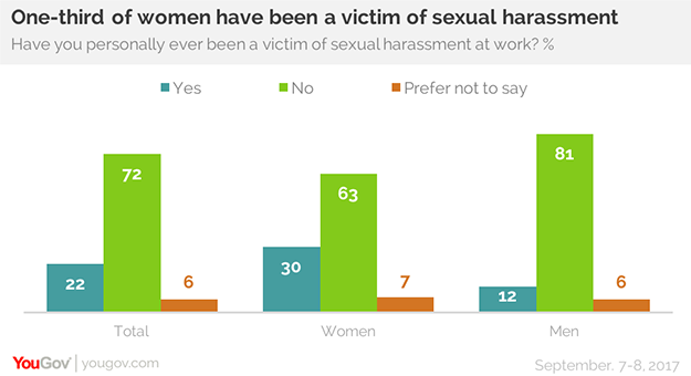 Women between the ages of 30 and 64 are the most likely to report harassment  at work. And the more education a women has, the more likely she is to  report ...