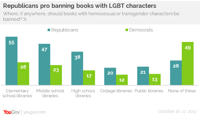 good literary books should not be banned from school libraries Against banning books  healey goes on to make the point that the books should not be banned as well, since it is a matter of private opinion not one to be made by the public libraries of a.