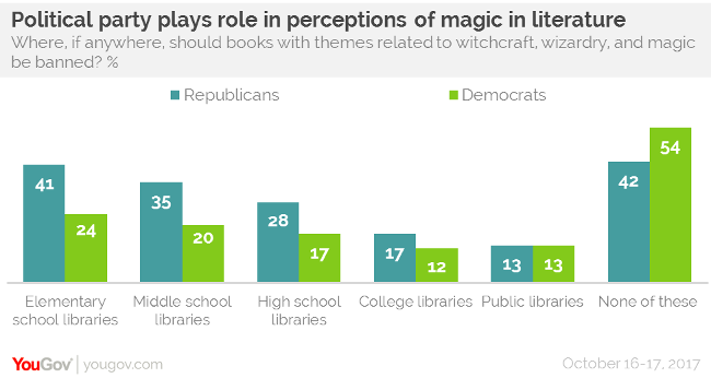 Politics at play when banning books | YouGov