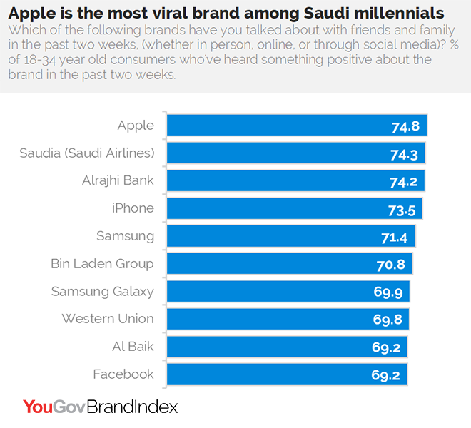 KSA Millennials Top 10 Brands