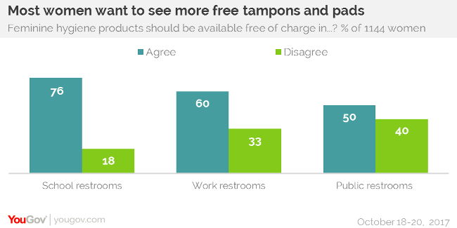 pads and tampons should be free