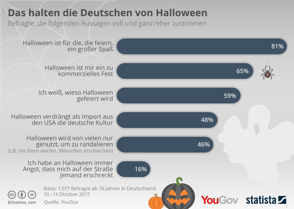 Halloween zwischen Spaß und Kommerz