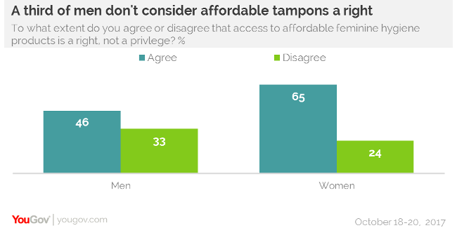 50% of women think tampons and pads should be free in all
