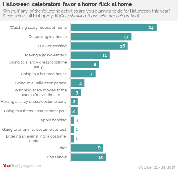 Six in ten Americans plan to celebrate Halloween | YouGov