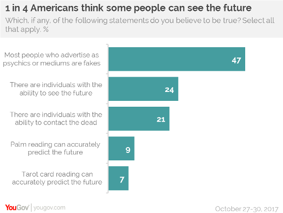 1 in 3 Americans feel they have experienced a psychic moment | YouGov