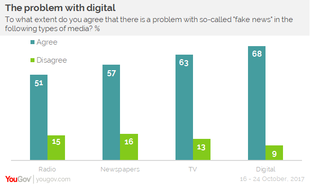 YouGov Omnibus study: Fake News - the problem with digital