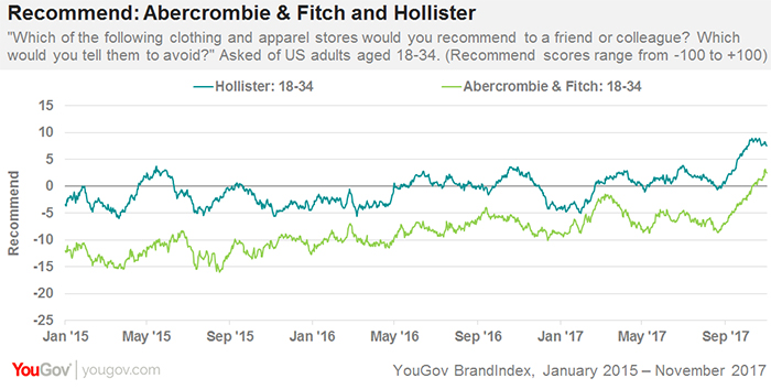 More millennials are recommending Abercrombie & Fitch and Hollister