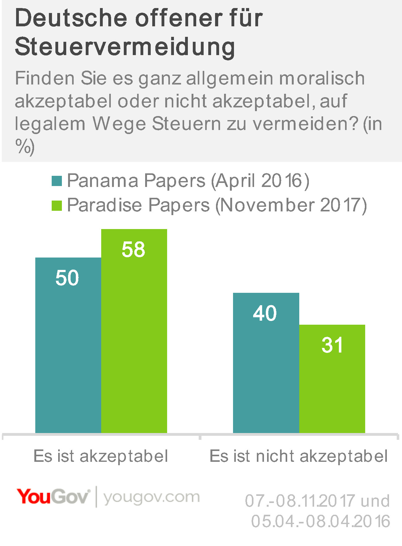 Paradise Papers Deutsche