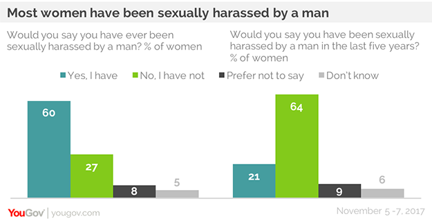 Six In Ten Women Say Theyve Been Sexually Harassed By A Man Yougov
