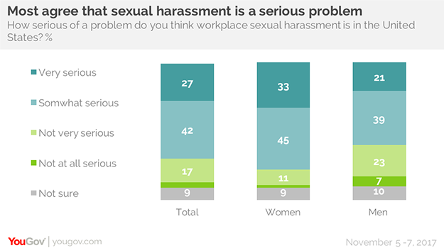 Sexual harassment is not a problem