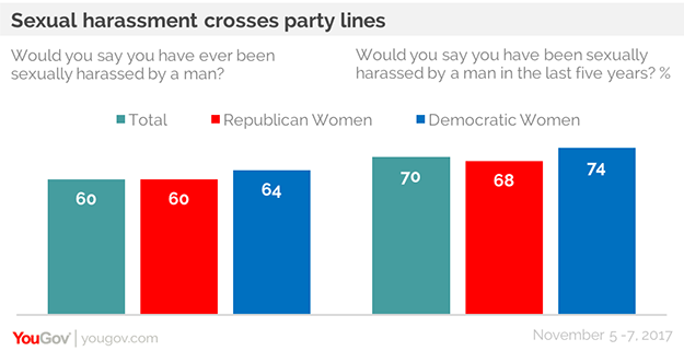 Men and women sexual harassment