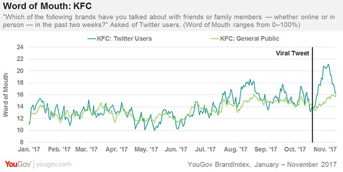 KFC and Burger King nab viral marketing victories | YouGov