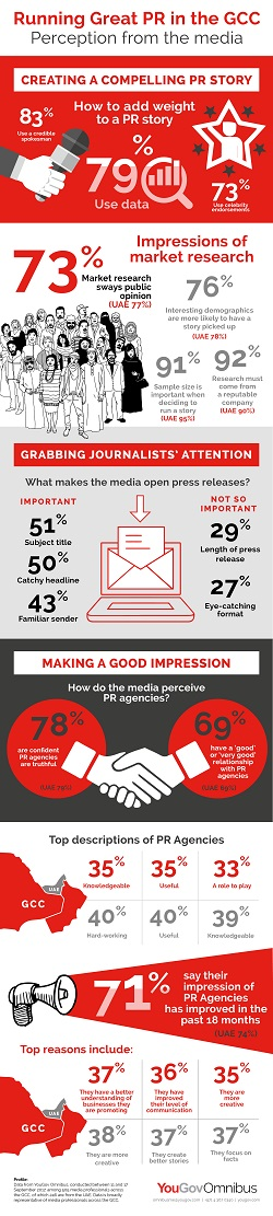 Infographic: Running Great PR in the GCC