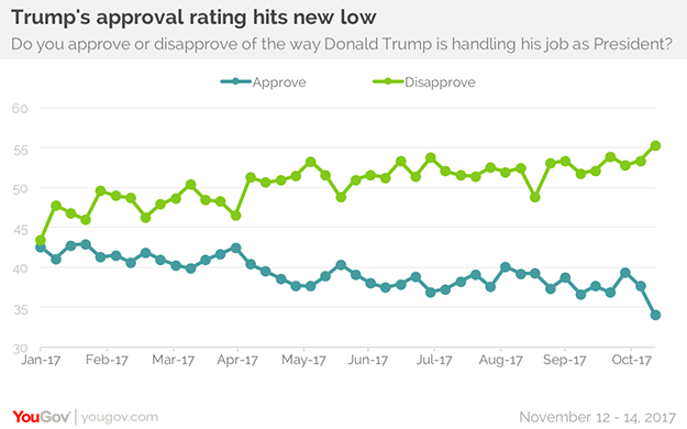 As his Asia trip ends, Trump's approval ratings dip   YouGov