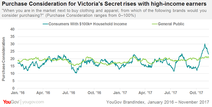 High Income Shoppers Are Finding Victoria S Secret More Appealing Yougov