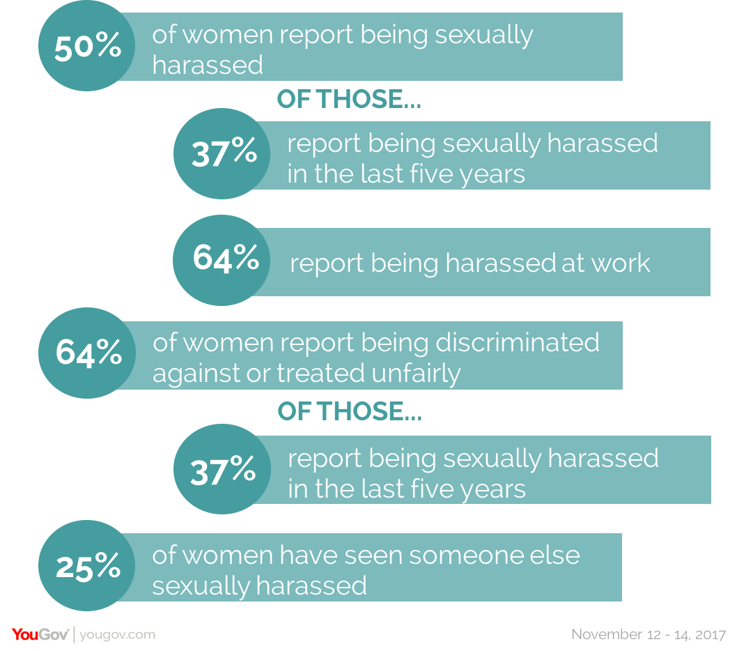 Sexual harassment in college and at workplace