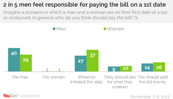 40% of men think men should always pay the bill on a first