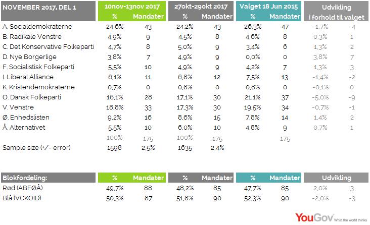 Valgbarometer november 2017