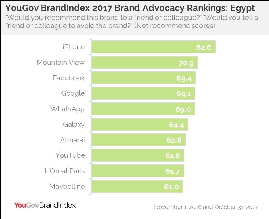 YouGov BrandIndex 2017 Advocacy Rankings: Egypt