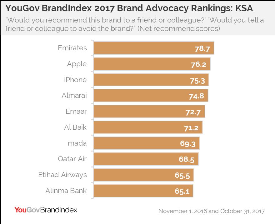 YouGov BrandIndex 2017 Advocacy Rankings: KSA