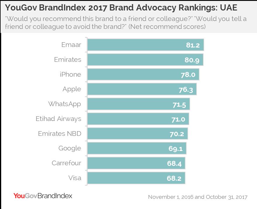 YouGov BrandIndex 2017 Advocacy Rankings: UAE