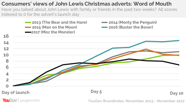 John Lewis Christmas Ads How Do The Past Five Years Compare Yougov
