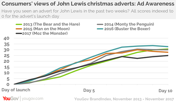 given the media hype around each john lewis christmas ad it is not too surprising that the brands word of mouth score whether you have talked about the - Day After Christmas Ads