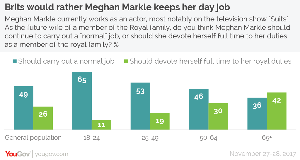 Five charts on Brits' reaction to the Royal engagement | YouGov