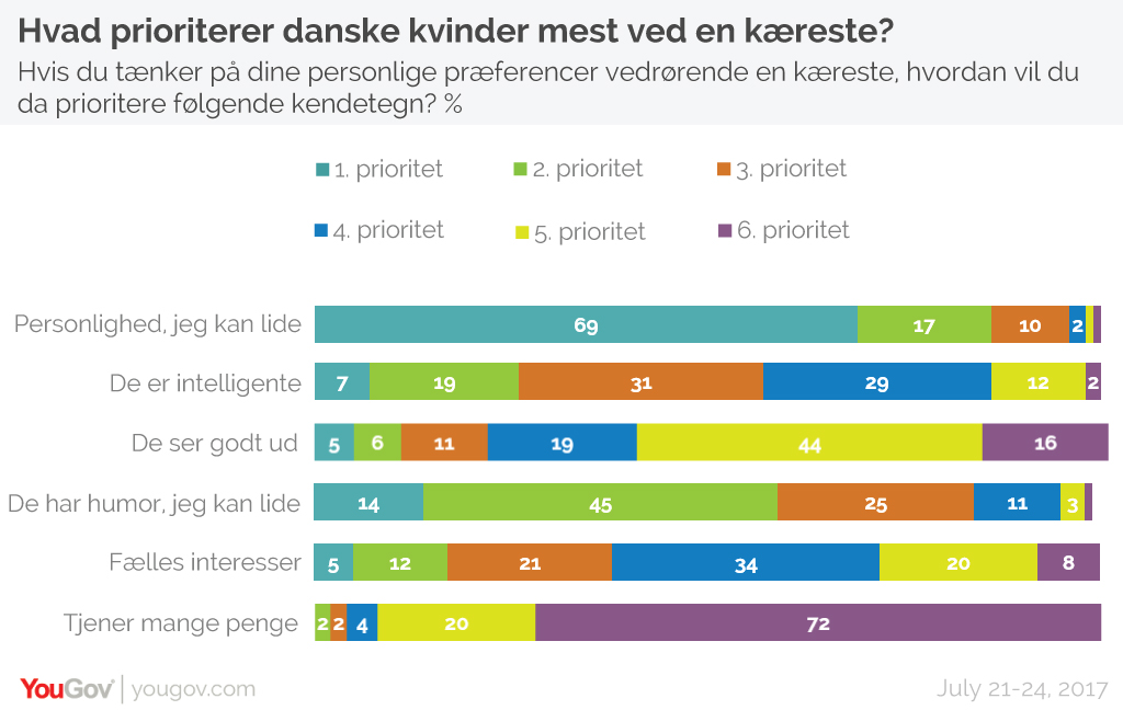 Danske kvinders ranking