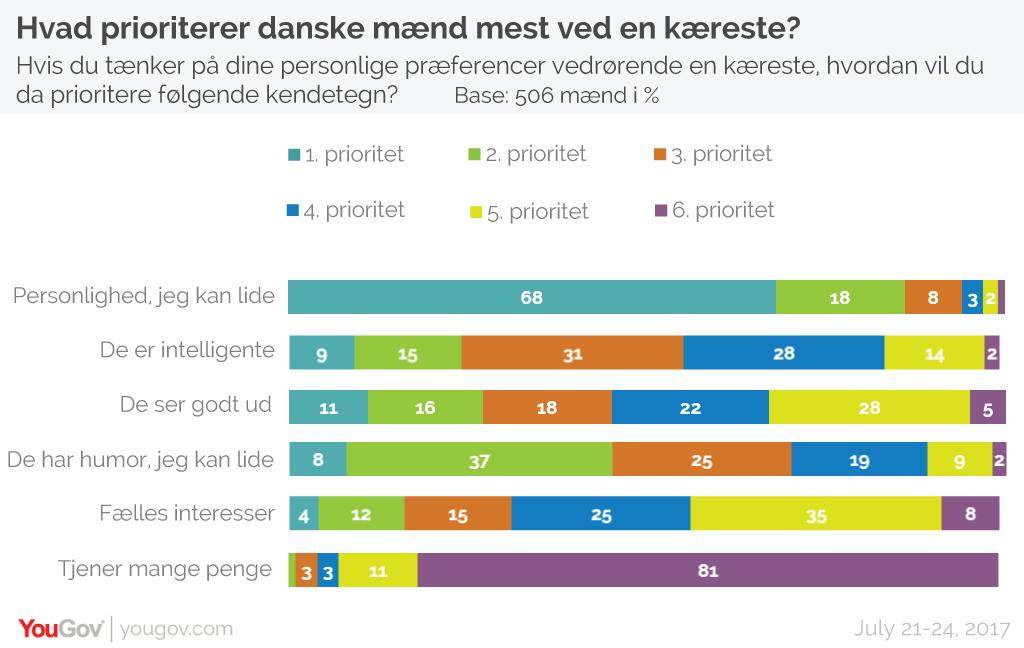 Danske mænds ranking