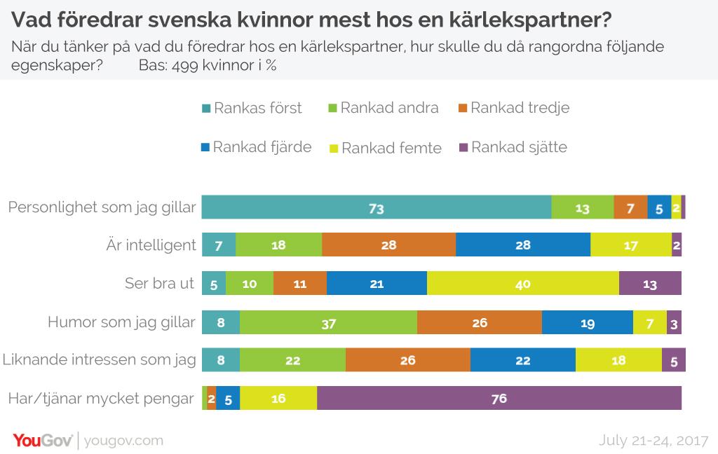 Women's ranking