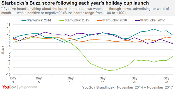 Starbucks unveils second, red holiday cup