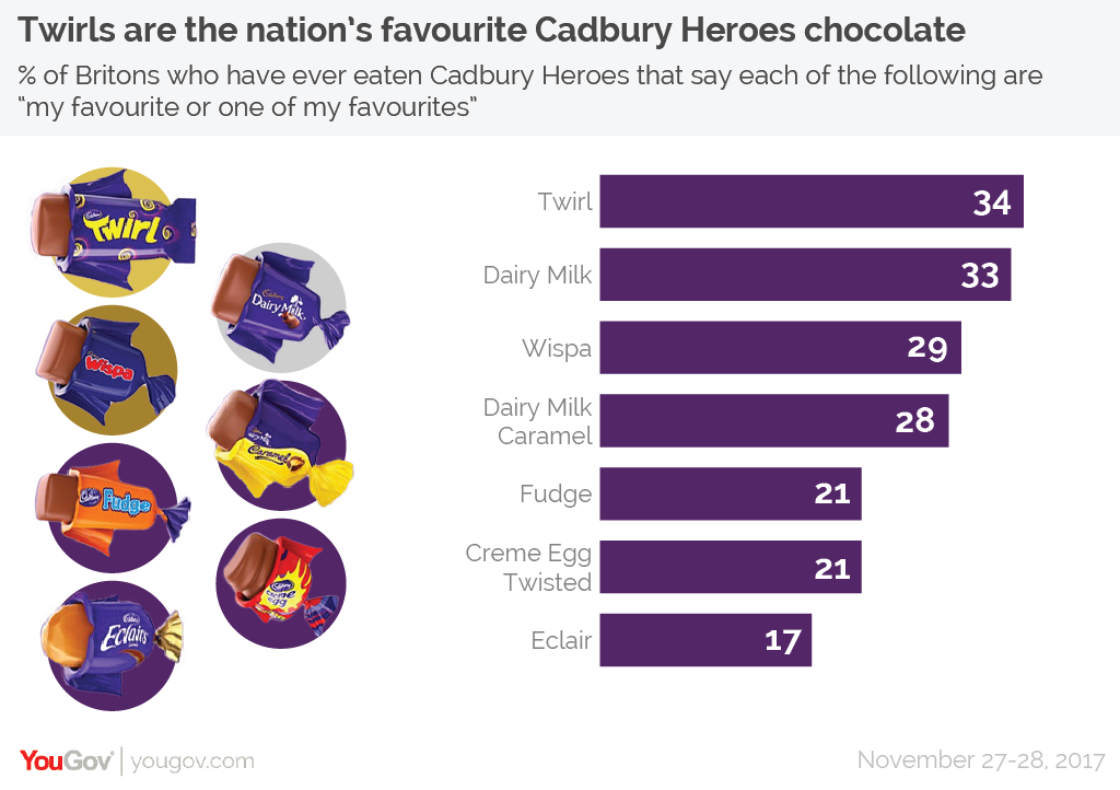 Ranked The Best Christmas Chocolates Yougov