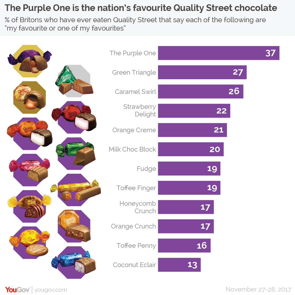 Easter Chocolate Yougov Ranked The Best Christmas Chocolates