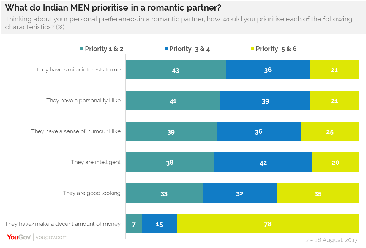 What do Indian men prioritize in a romantic partner?