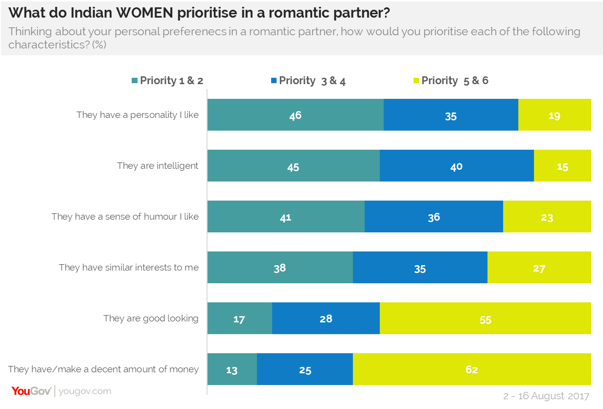 What do Indian Women prioritize in a romantic partner?