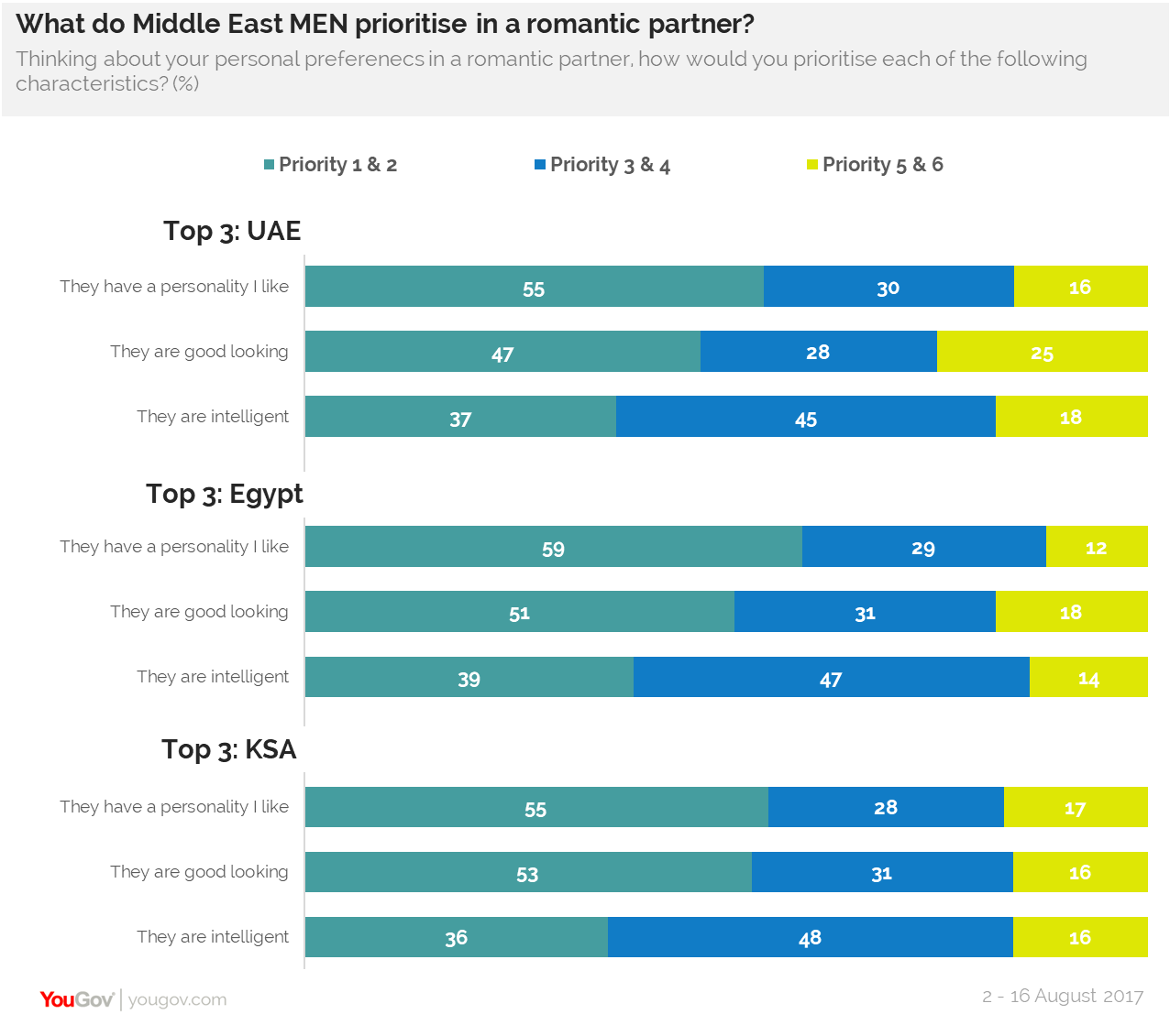 What do Middle East men prioritize in a romantic partner?