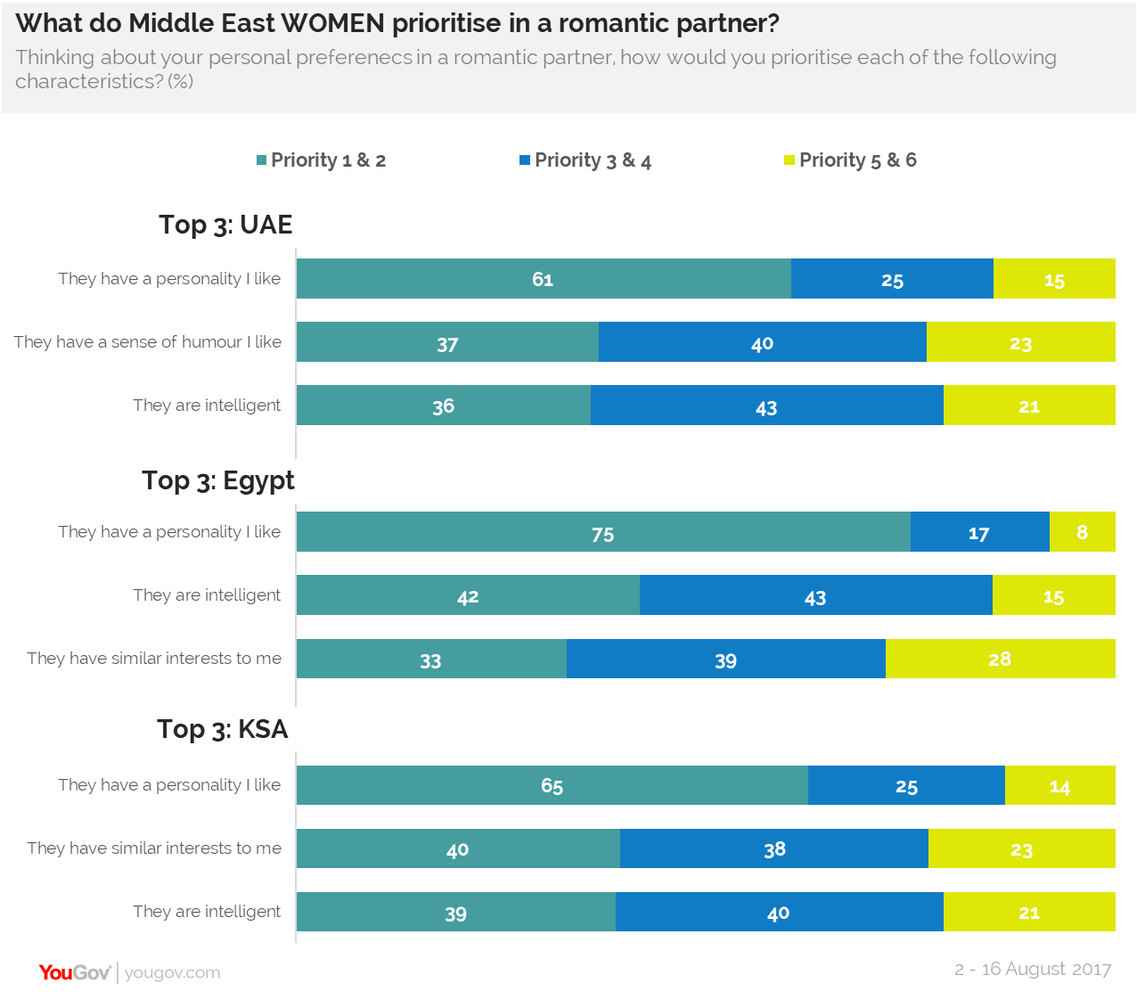 What do Middle East women prioritize in a romantic partner?