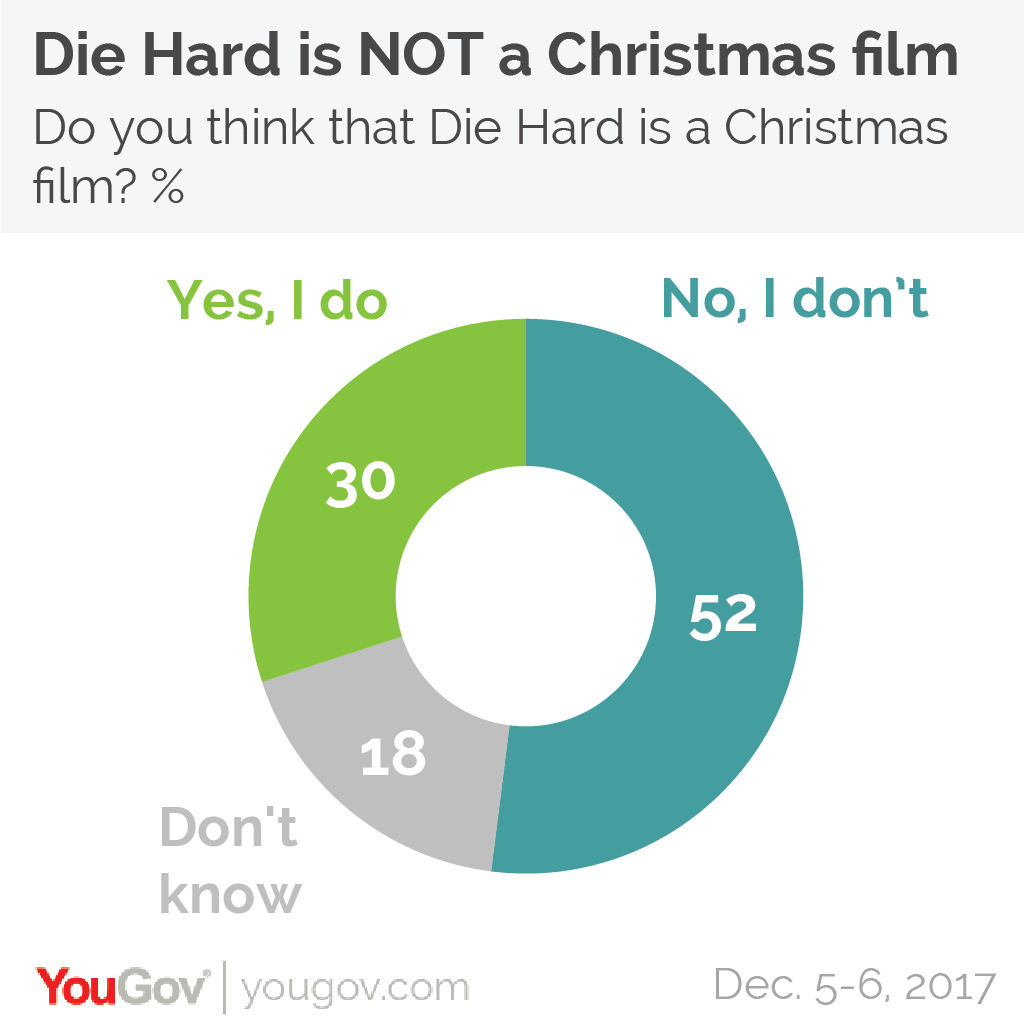YouGov | Die Hard is not a Christmas movie