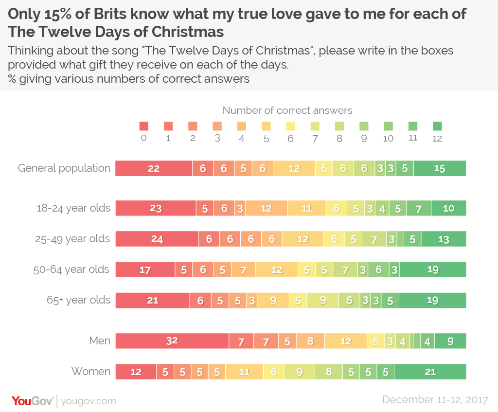 Only 15% of Brits know all of the gifts in the Twelve Days of ...