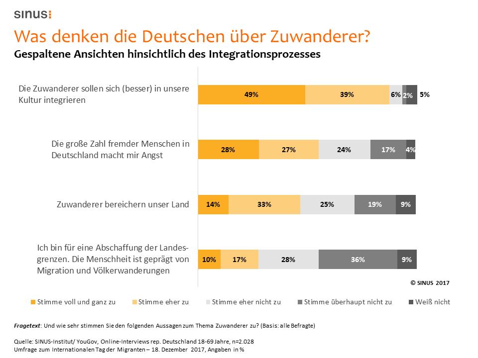 Was denken Deutsche über Migration