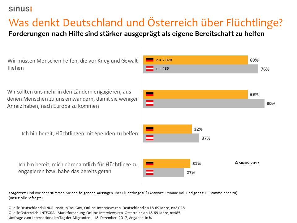 Vergleich Deutschland und Österreich