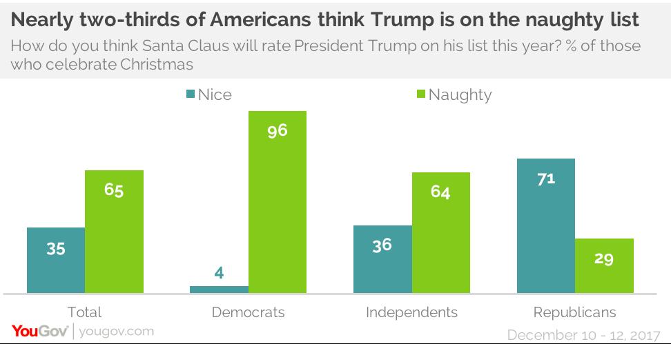 Christmas Naughty Or Nice Chart.Most Americans Say They Make Santa S Nice List Yougov