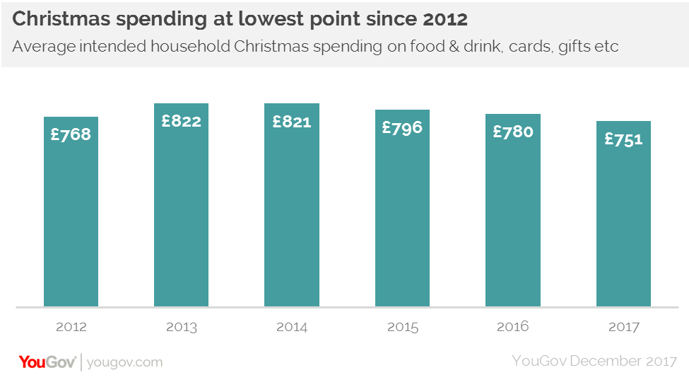 Christmas Spending.Anticipated Christmas Spending At Lowest Level Since 2012